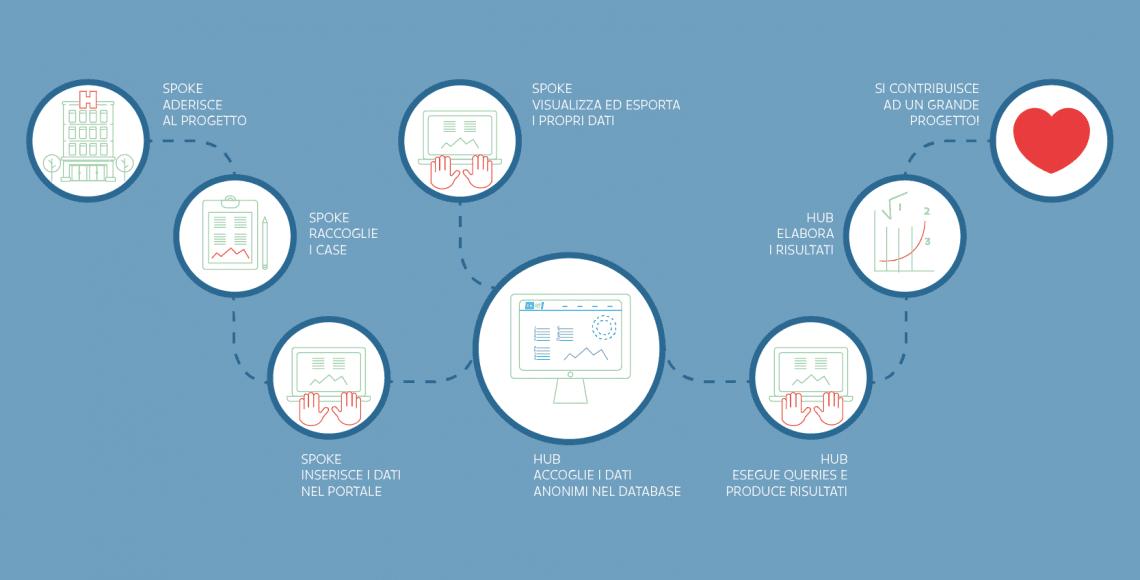 web app On/Off infografica